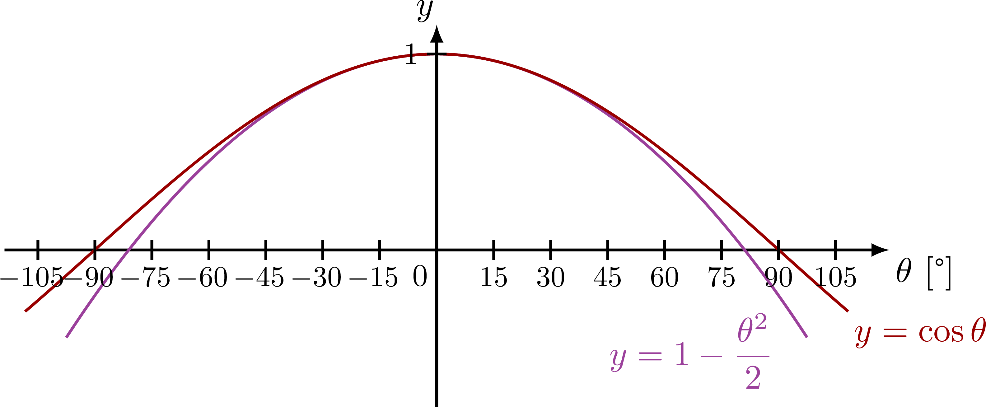 small_angle_approximation-002.png