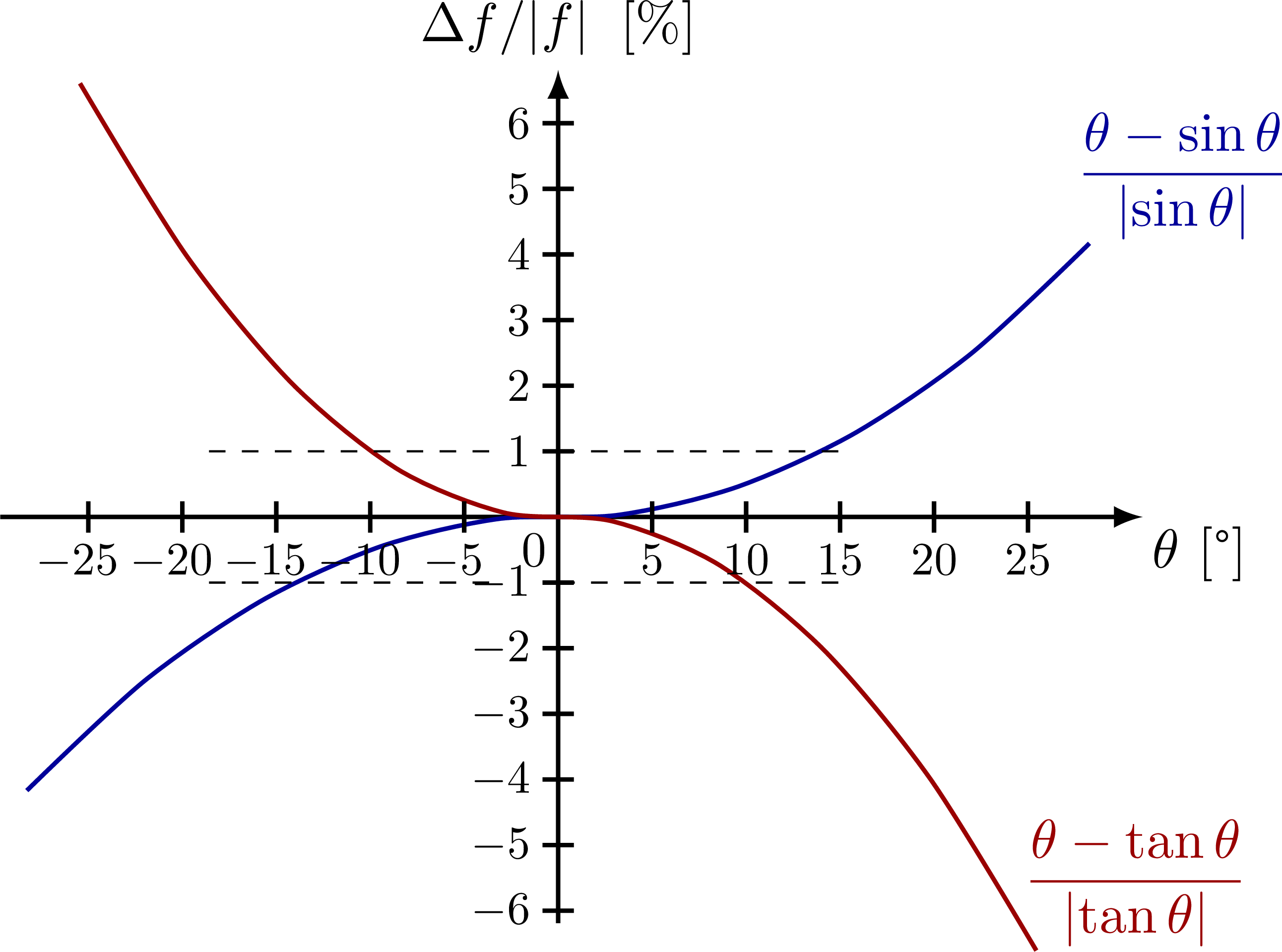 small_angle_approximation-003.png