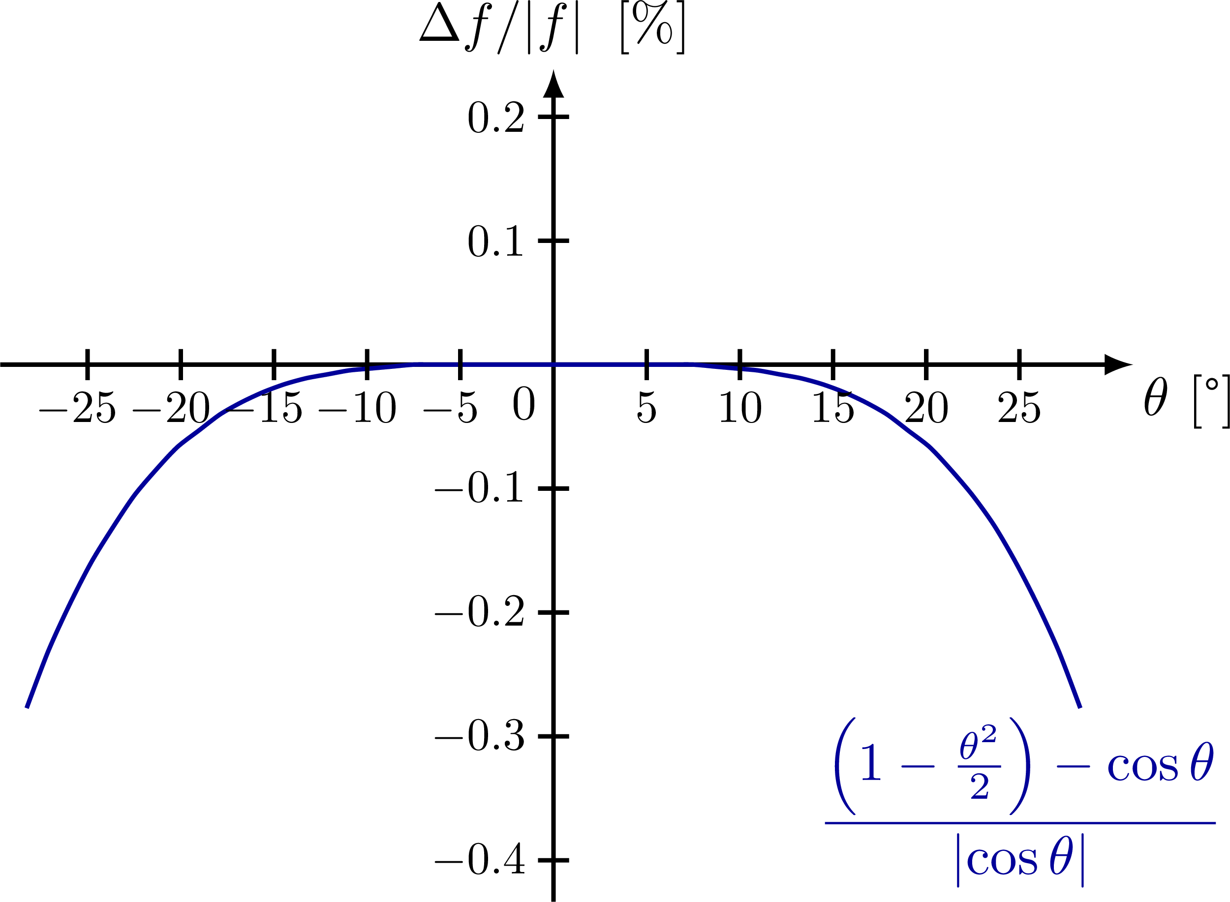 small_angle_approximation-004.png