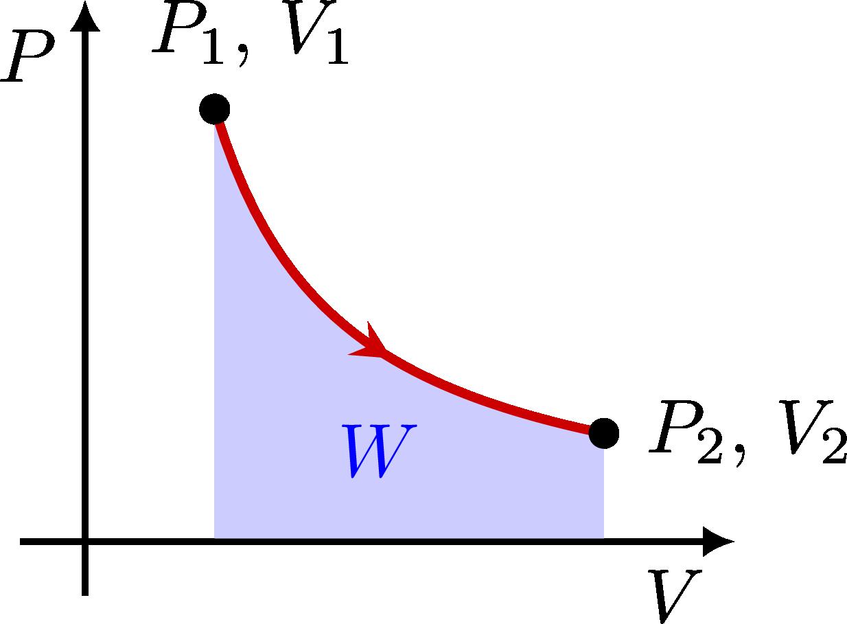 thermodynamics_pv_diagrams-003.png