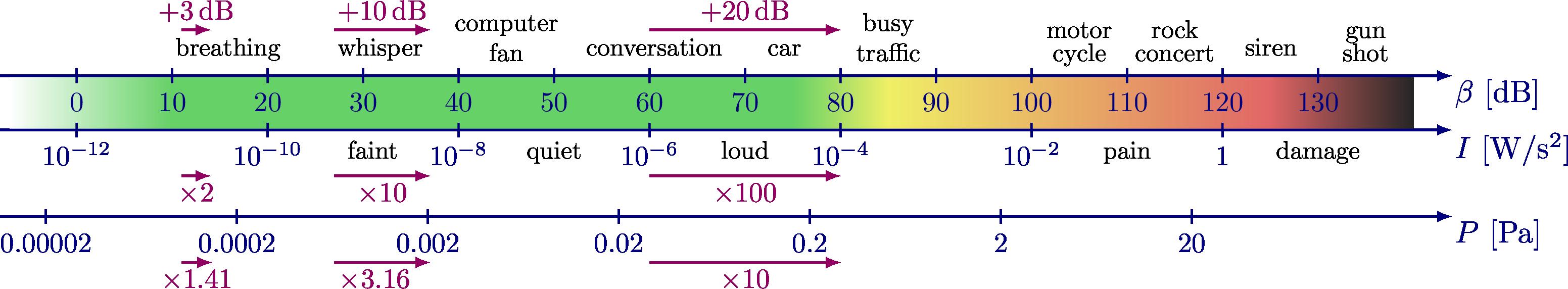 wave_decibel_scale